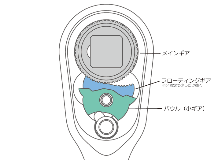 Z-EAL新型72ギアラチェット